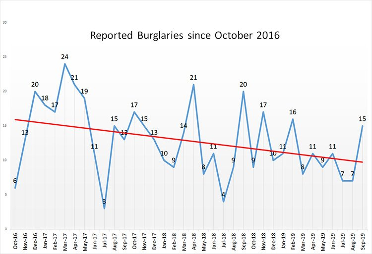 Burglary October 2016 to now 750 - Weybridge Crime