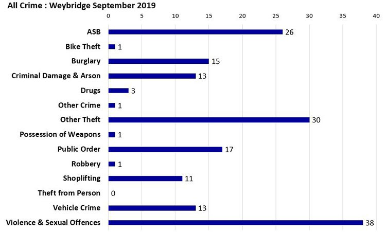 all crime weybridge sep 2019 750 2 1 - Weybridge Crime