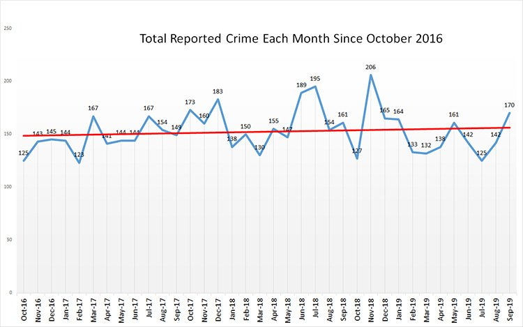total reported monthy crime since oct 2016 750 - Weybridge Crime