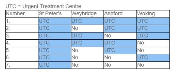 UTC shortlist options weybridge walk in - Changes to NHS Walk-In Services in North West Surrey